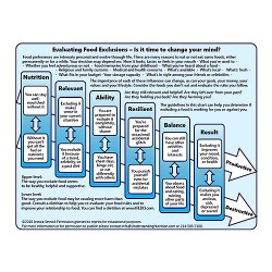 handout-from-eating-disorders-boot-camp-evaluating-food-exclusions