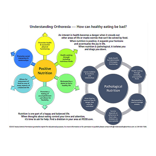handout-from-eating-disorders-boot-camp-understanding-orthorexia-positive-vs-pathological-nutrition